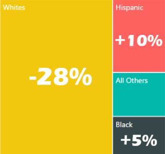 POST- Homschool Demographic Shift